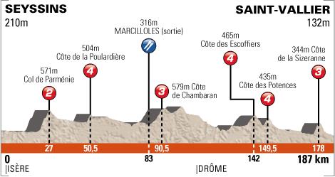 Criterium du Dauphine - Profil Etappe 1