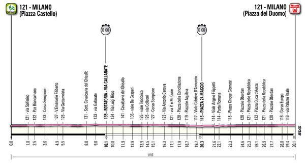 Giro d'Italia Profil Etappe 21