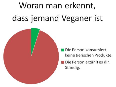 woran-erkennt-man-veganer