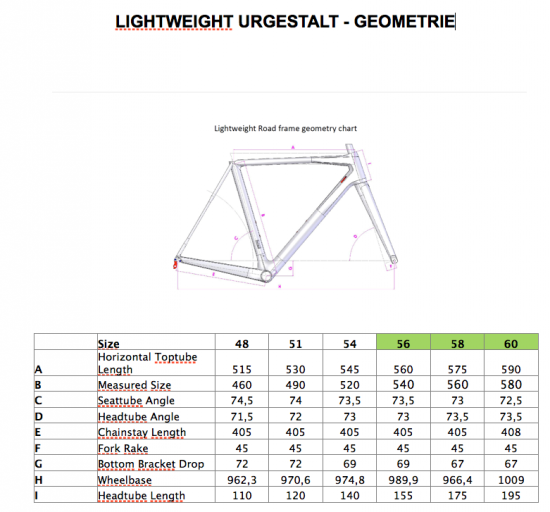 Geometrie Lightweight Urgestalt
