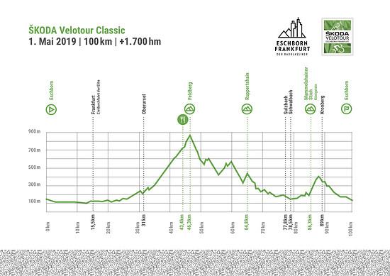 Profil Skoda Velotour Classic
