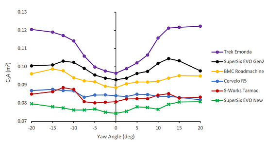 Die Rohdaten für den Luftwiderstand im Vergleich – bei Seitenwind ist der Unterschied zum Vorgänger noch stärker ausgeprägt