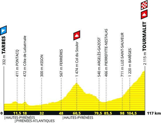 Die prestigeträchtige Etappe mit der Bergankunft auf dem legendären Tourmalet – für die vom Zeitfahren am  Vortag verausgabten Klassementfahrer wohl eher kein Etappensieg