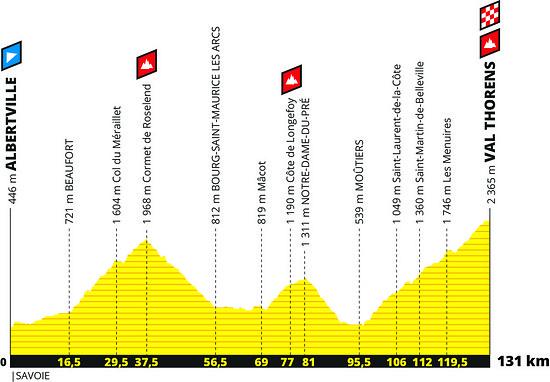 Und der Hammer zum Schluss: noch eine kurze Etappe mit dem Anstieg nach Val Thorens über fast 1.800 Hm als letzte Herausforderung