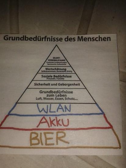 Pyramide nach Maslow. Radfahren fehlt.