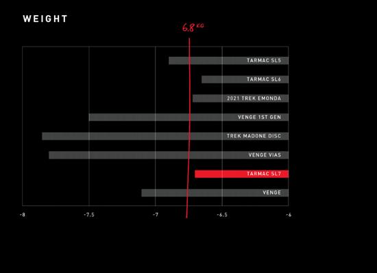 Das UCI Gewichtslimit von 6,8 kg unterschritt das Venge nicht