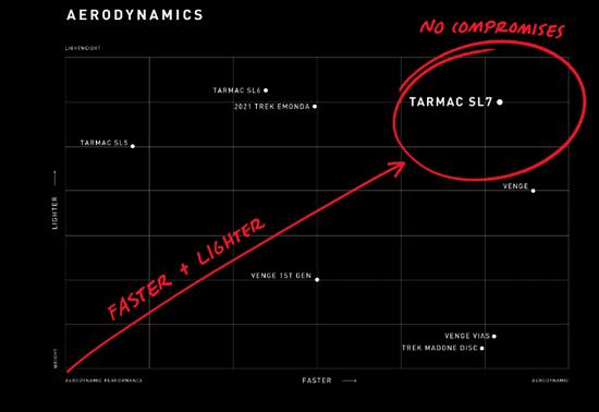 Das Tarmac SL7 im werksinternen Aero-Vergleich